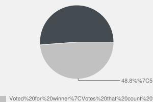 2010 General Election result in Hazel Grove